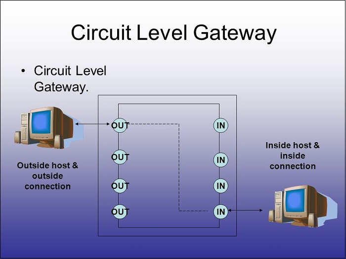 Firewall Circuit level Gateway