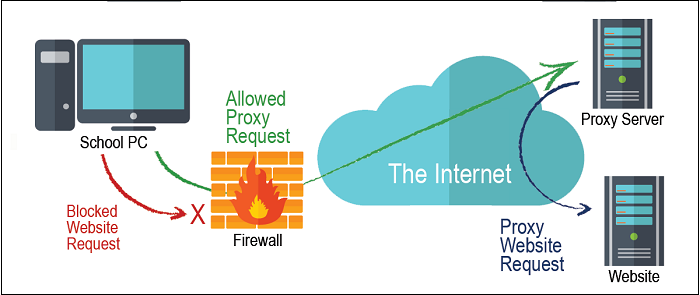 Firewall Proxy Servers