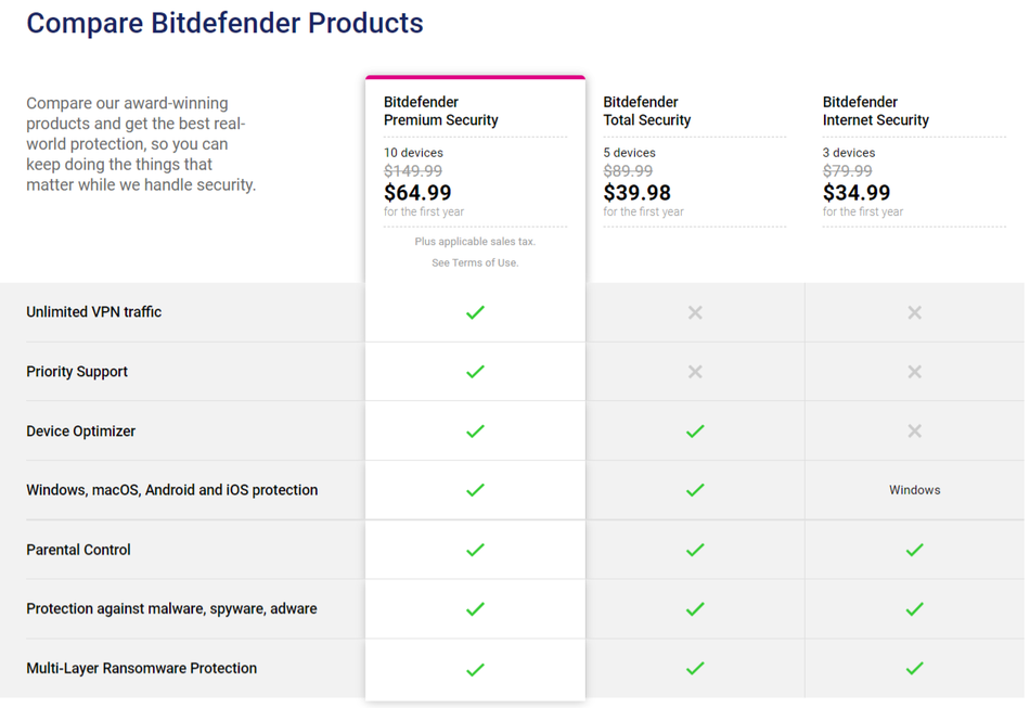 Bitdefender features