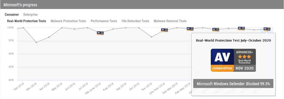 Chart 3 Windows Defender