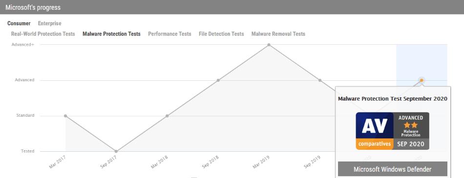 Chart 5 Windows Defender