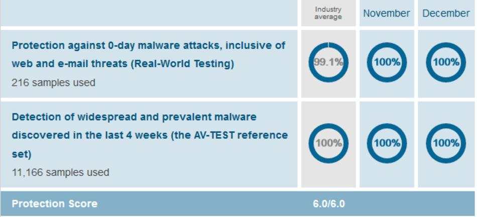 Malware Protection 2