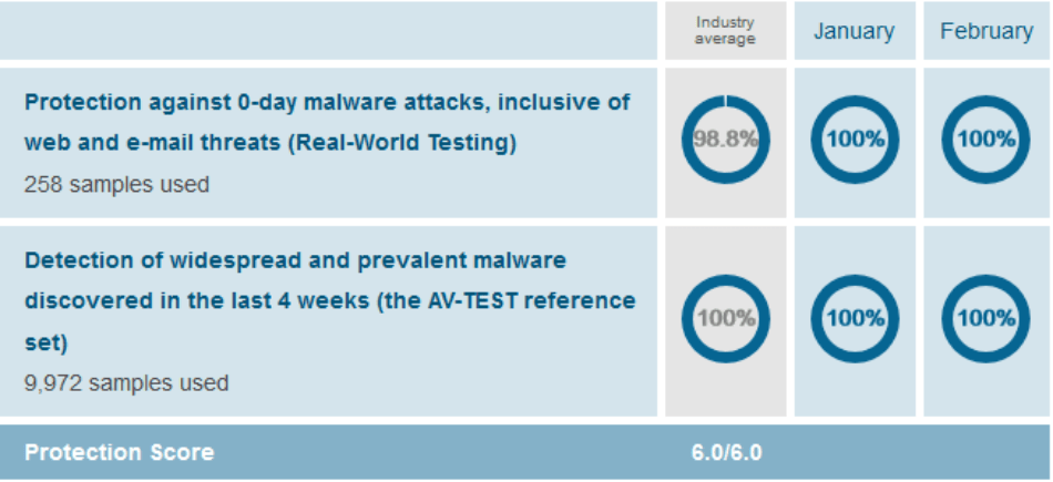 Malware protection 2