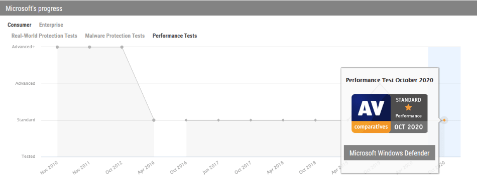 system performance 3