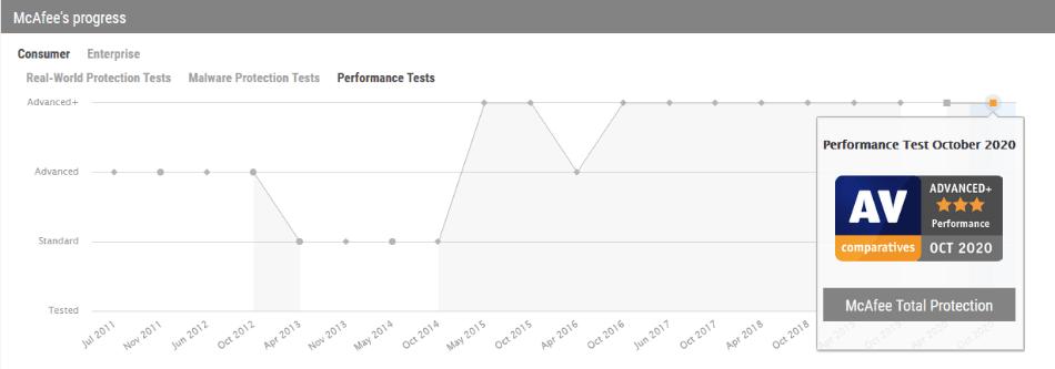 system performance 4