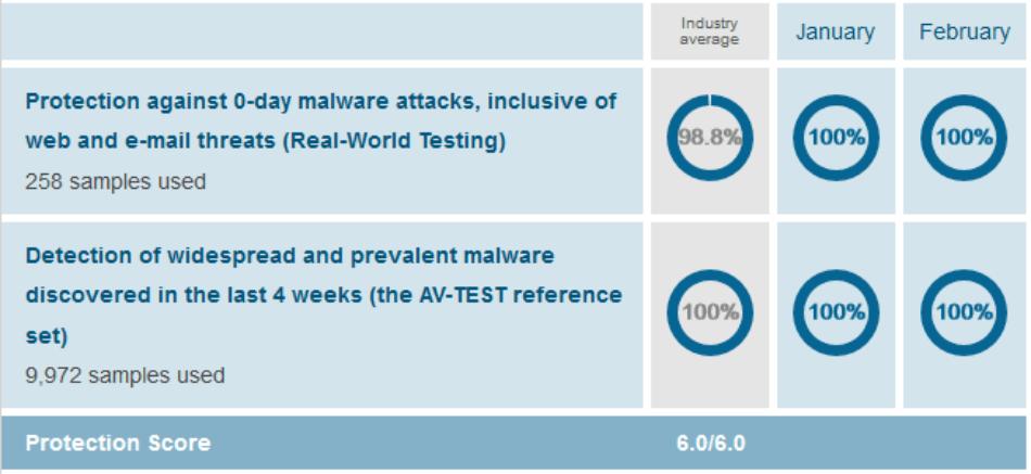 Anti Malware Protection