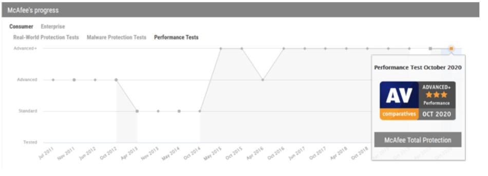 System Performance AV Comparatives lab